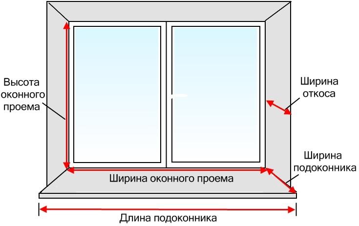 Dimensioni finestre misure standard finestre ng x gold for Finestre velux prezzi e misure